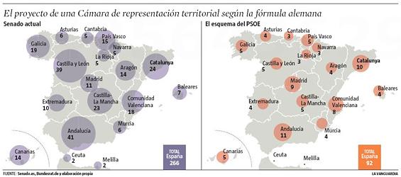 Comparación del modelo actual de reparto de senadores (izquierda) y la propuesta del PSOE (derecha) (gráfico: 'La Vanguardia'):