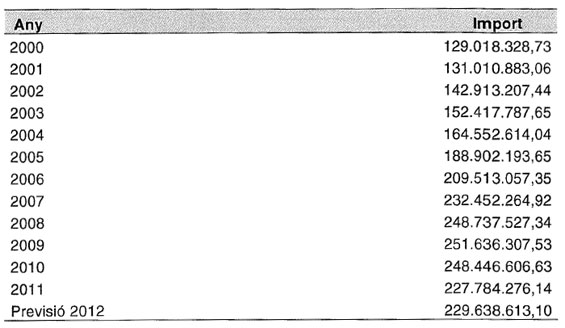Evolución del contrato programa del CatSalut con el Hospital de San Pablo entre los años 2000 y 2010 (cuadro: Consejería de Salud).