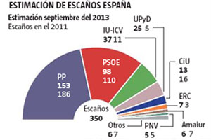 UPyD podría hacerse con la llave de la gobernabilidad en España